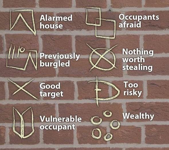 Markings on properties